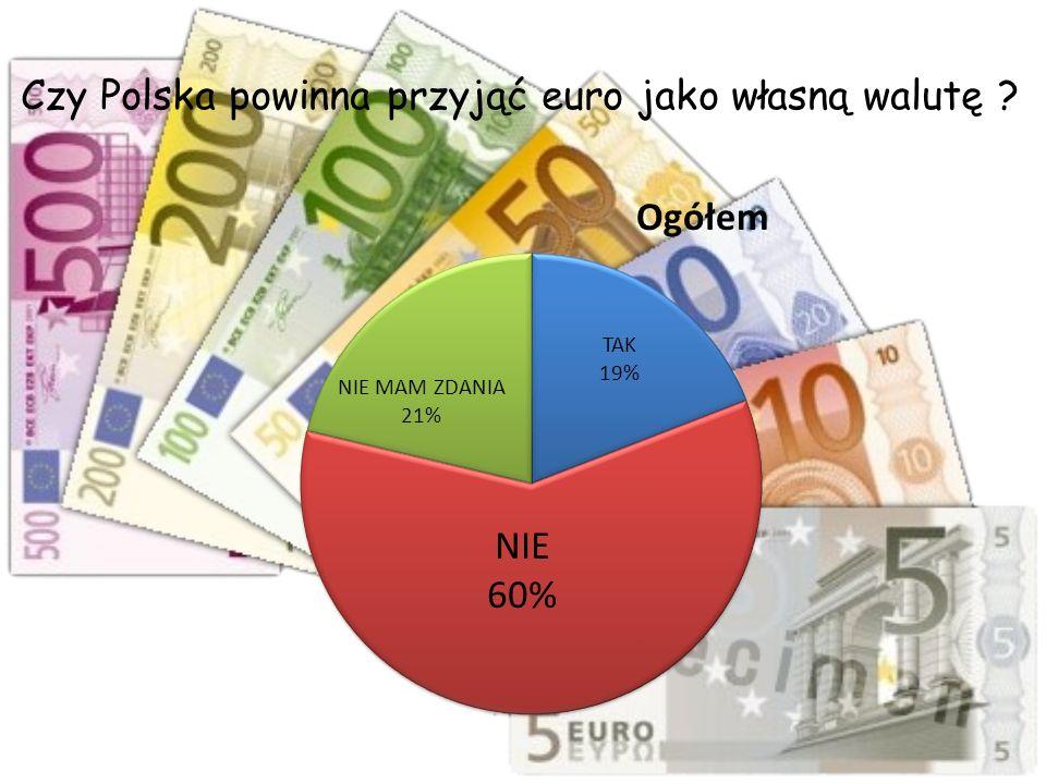 Czy Polska powinna przyjąć euro jako własną walutę