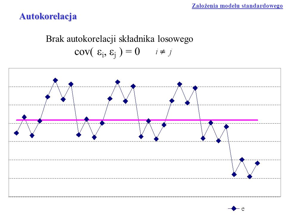 Brak autokorelacji składnika losowego cov( ei, ej ) = 0