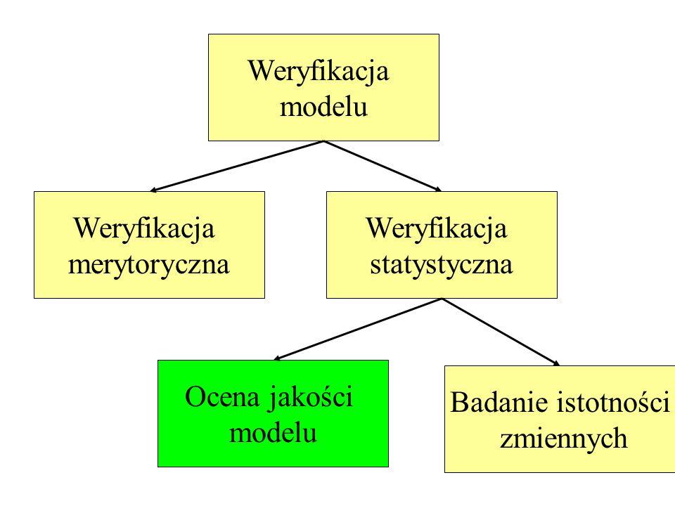 Weryfikacja modelu. Weryfikacja. merytoryczna. Weryfikacja. statystyczna. Ocena jakości. modelu.