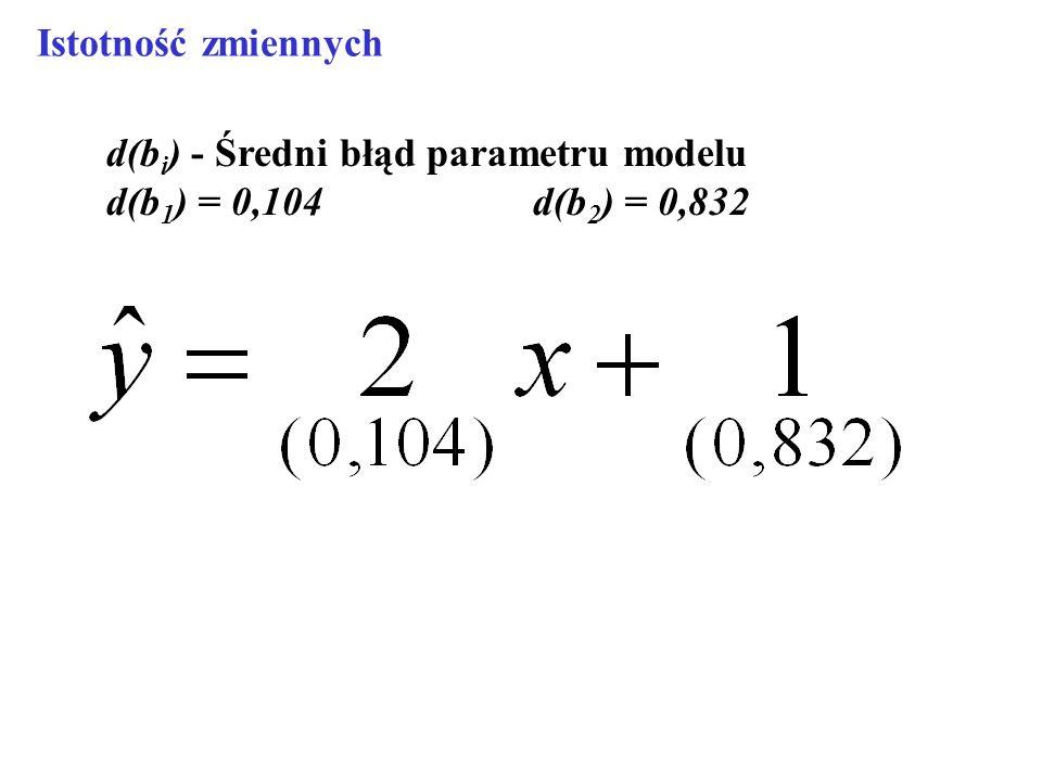 Istotność zmiennych d(bi) - Średni błąd parametru modelu d(b1) = 0,104 d(b2) = 0,832
