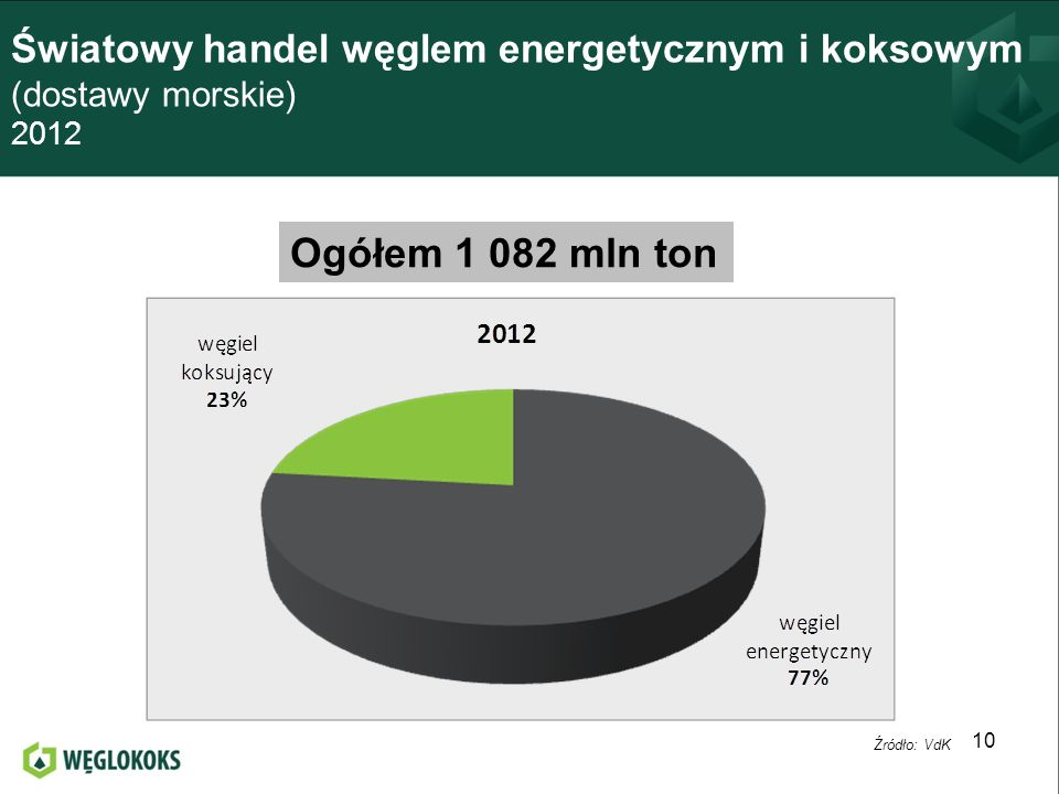 Światowy handel węglem energetycznym i koksowym (dostawy morskie) 2012
