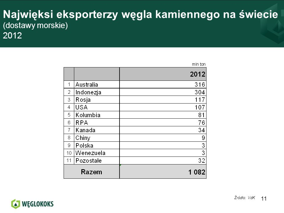 Najwięksi eksporterzy węgla kamiennego na świecie (dostawy morskie) 2012