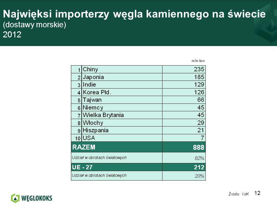 Najwięksi importerzy węgla kamiennego na świecie (dostawy morskie) 2012