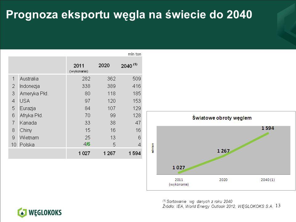 Prognoza eksportu węgla na świecie do 2040