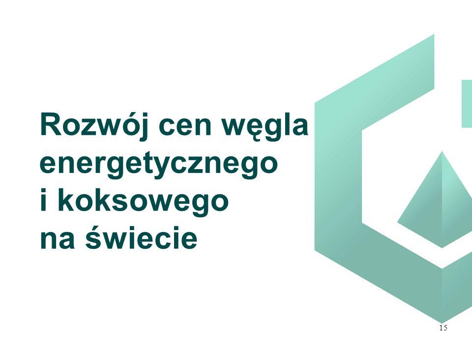 Rozwój cen węgla energetycznego i koksowego