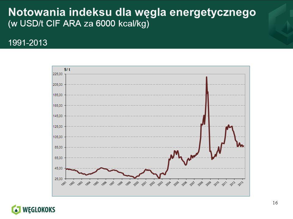Notowania indeksu dla węgla energetycznego (w USD/t CIF ARA za 6000 kcal/kg) 1991-2013