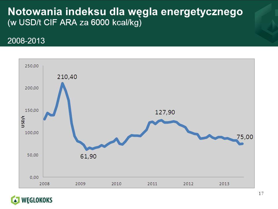 Notowania indeksu dla węgla energetycznego (w USD/t CIF ARA za 6000 kcal/kg) 2008-2013