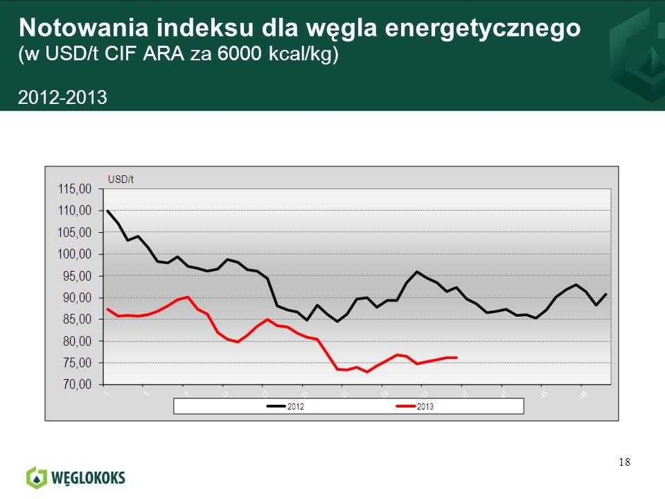 Notowania indeksu dla węgla energetycznego (w USD/t CIF ARA za 6000 kcal/kg) 2012-2013