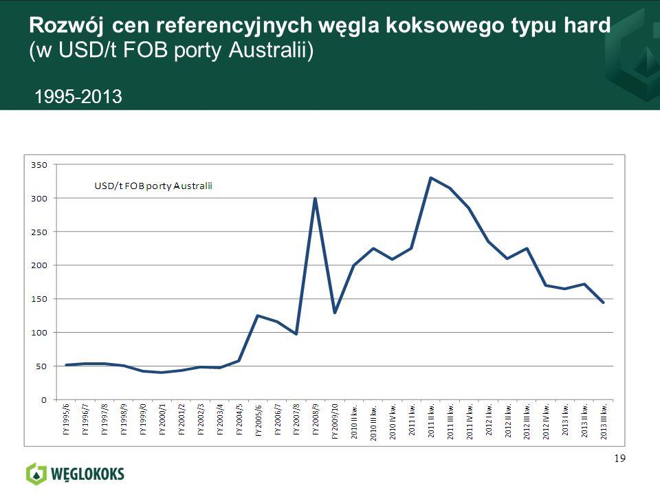 Rozwój cen referencyjnych węgla koksowego typu hard (w USD/t FOB porty Australii) 1995-2013