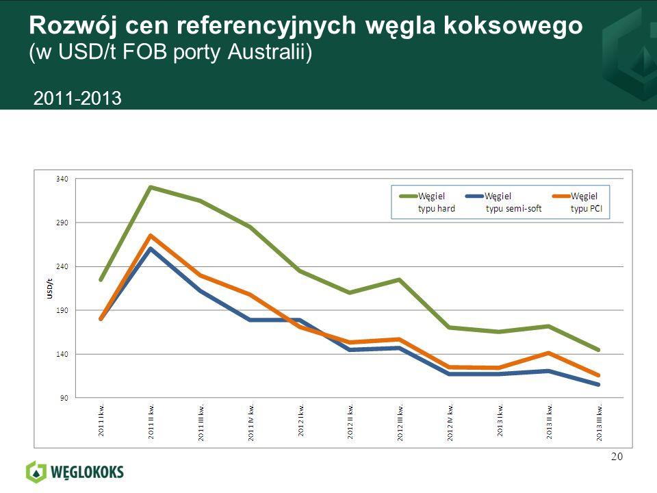 Rozwój cen referencyjnych węgla koksowego (w USD/t FOB porty Australii) 2011-2013