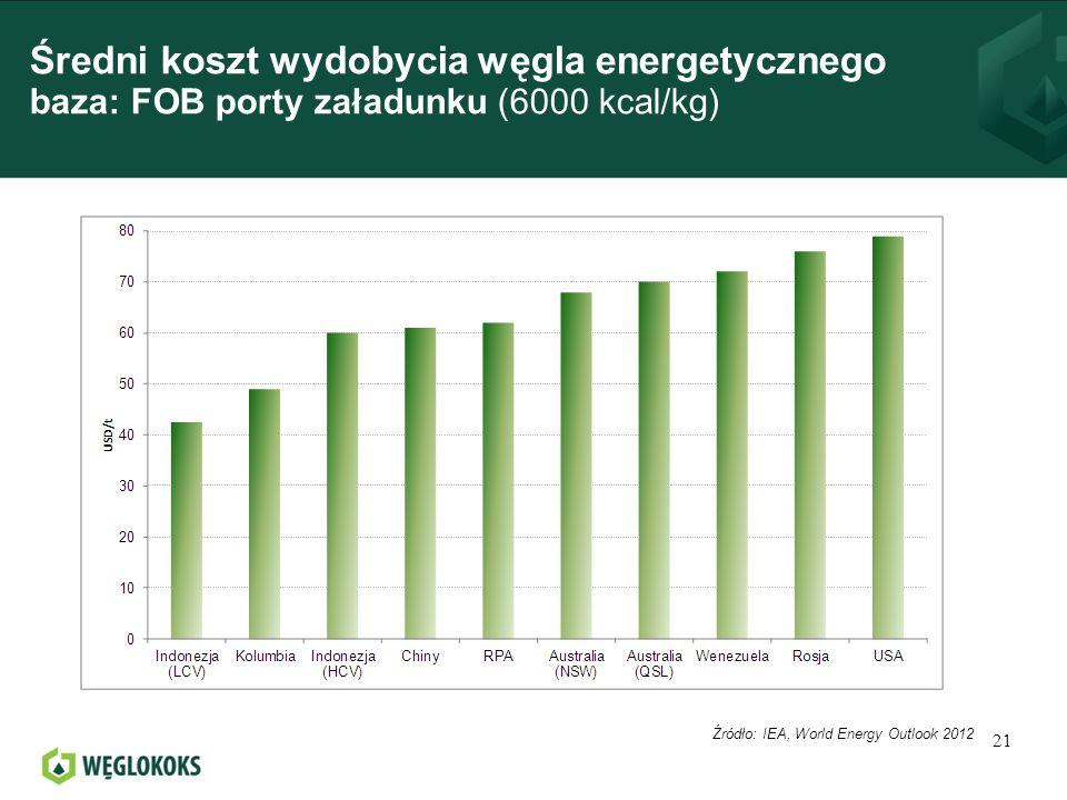 Średni koszt wydobycia węgla energetycznego baza: FOB porty załadunku (6000 kcal/kg)