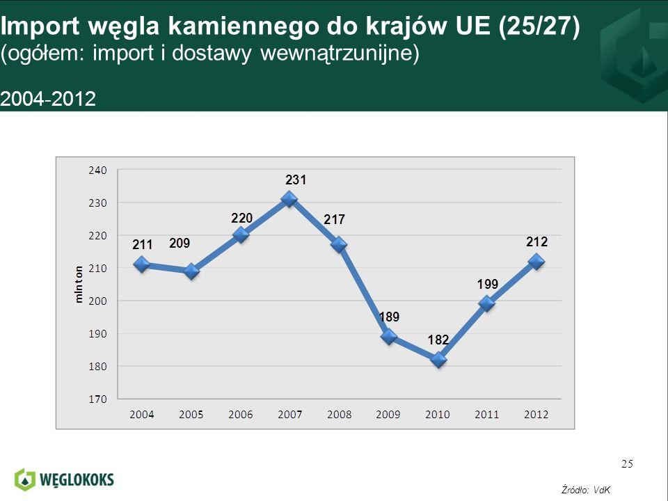 Import węgla kamiennego do krajów UE (25/27) (ogółem: import i dostawy wewnątrzunijne) 2004-2012