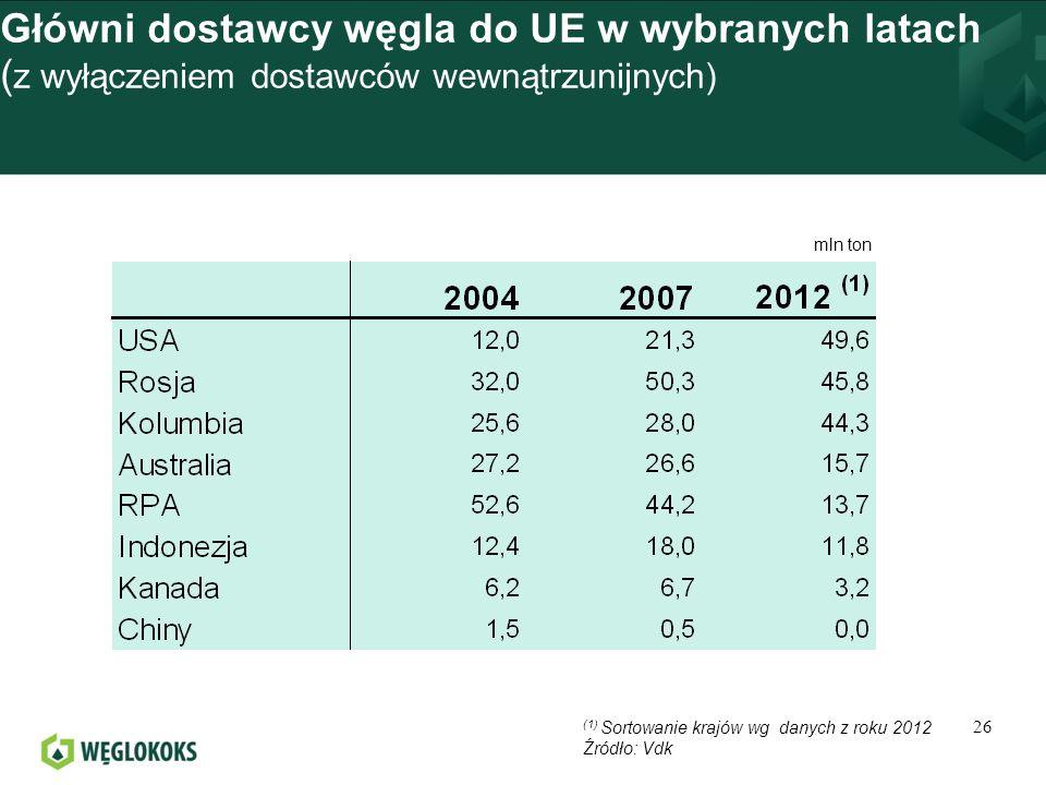 Główni dostawcy węgla do UE w wybranych latach (z wyłączeniem dostawców wewnątrzunijnych)
