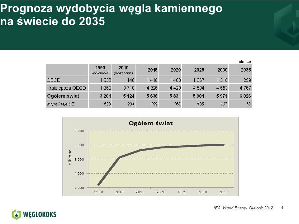 Prognoza wydobycia węgla kamiennego na świecie do 2035
