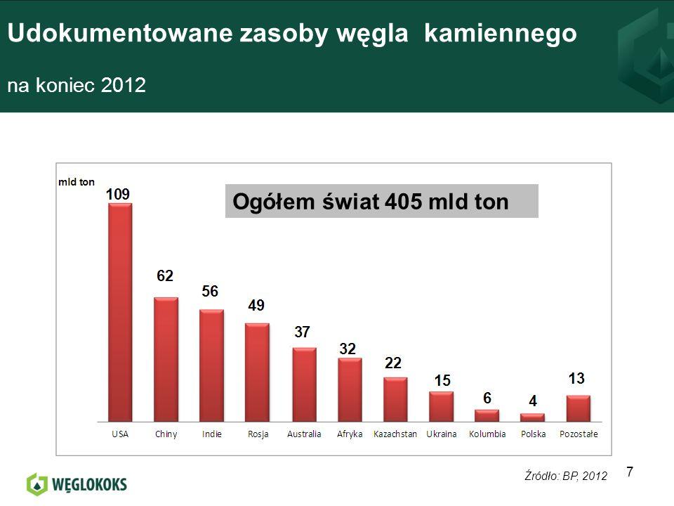 Udokumentowane zasoby węgla kamiennego na koniec 2012