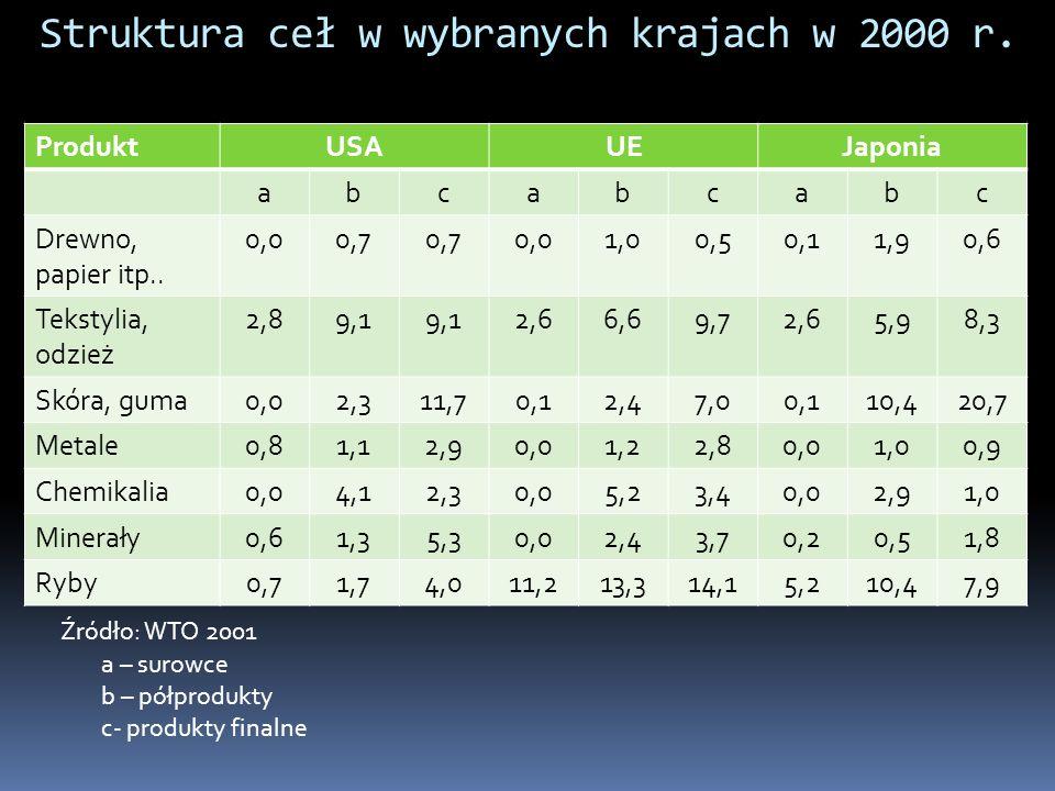 Struktura ceł w wybranych krajach w 2000 r.