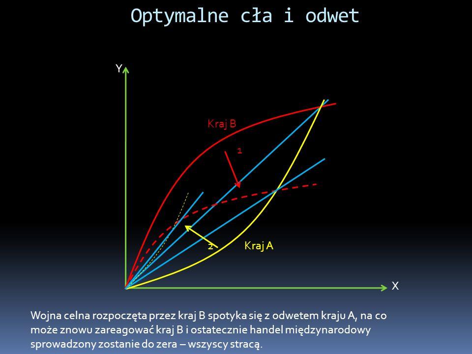 Optymalne cła i odwet Y Kraj B 1 2 Kraj A X