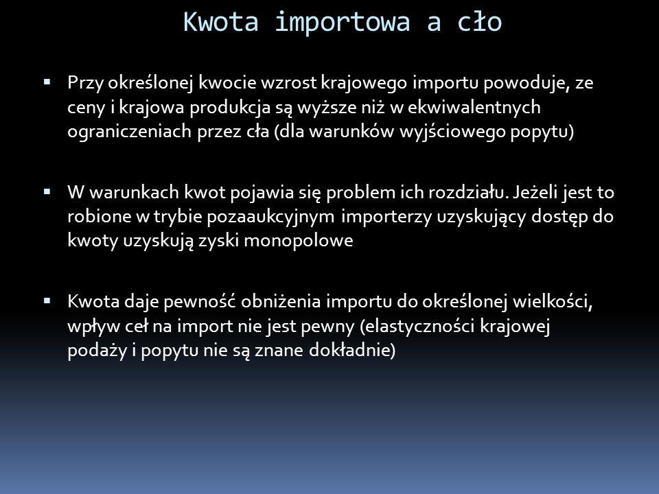 Kwota importowa a cło