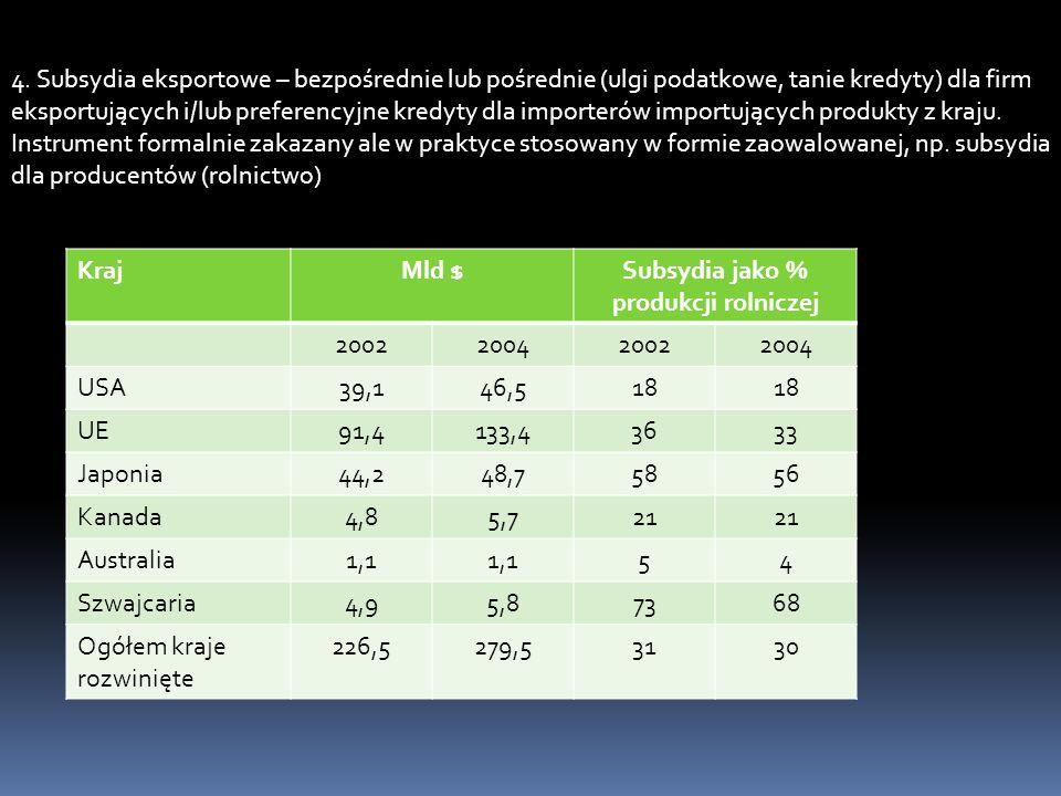 Subsydia jako % produkcji rolniczej