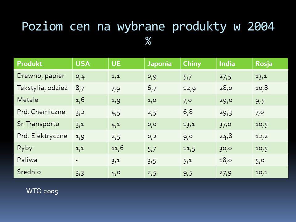 Poziom cen na wybrane produkty w 2004 %