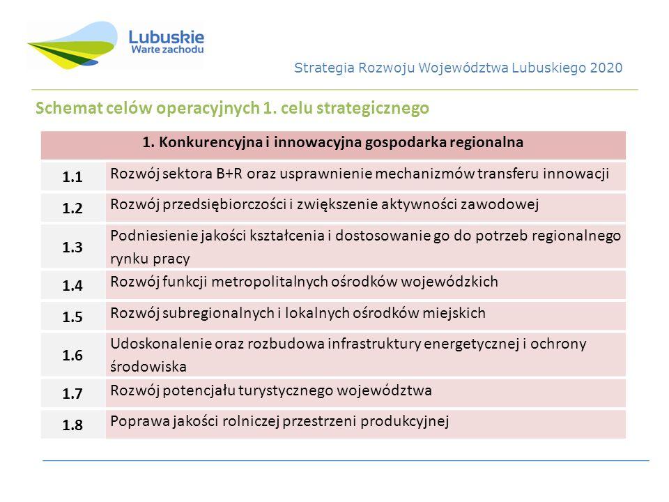 1. Konkurencyjna i innowacyjna gospodarka regionalna