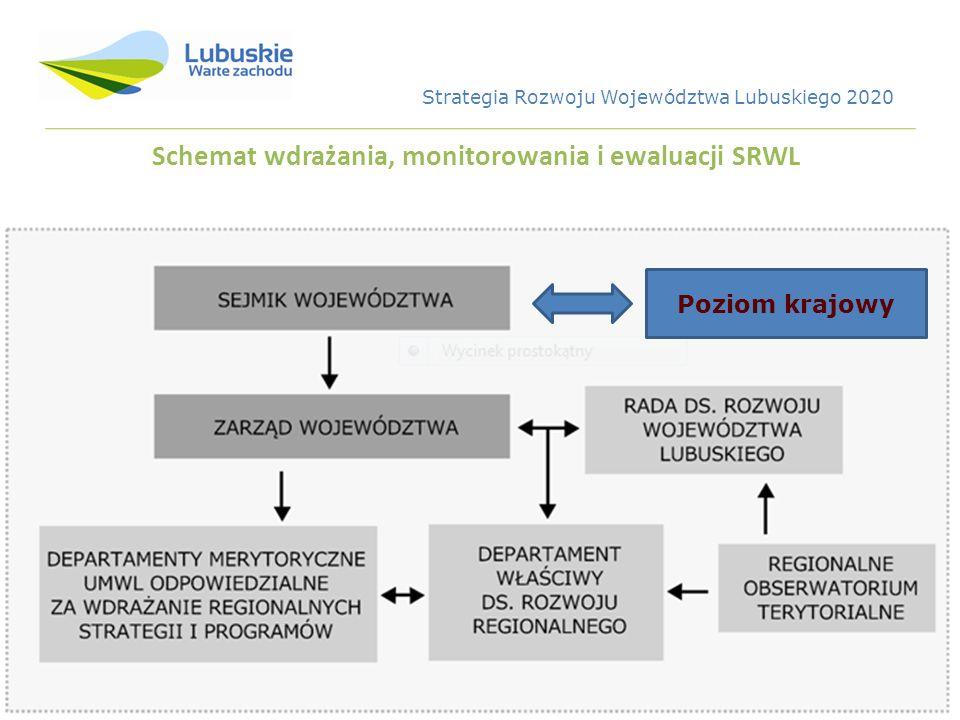 Schemat wdrażania, monitorowania i ewaluacji SRWL