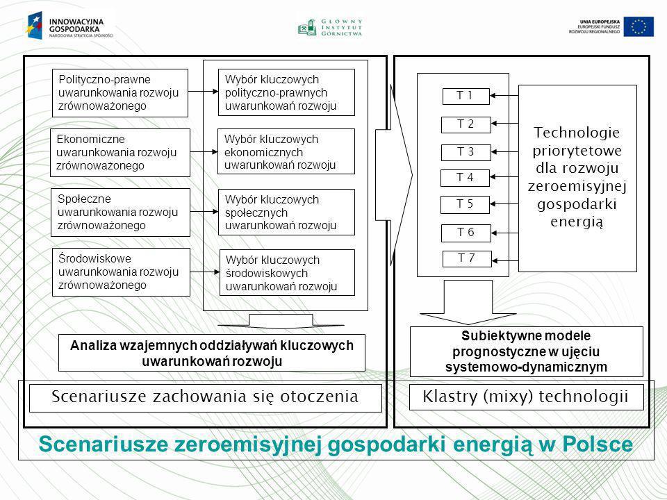 Scenariusze zeroemisyjnej gospodarki energią w Polsce