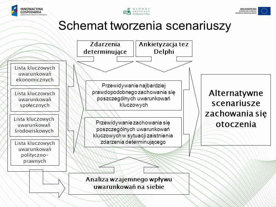 Schemat tworzenia scenariuszy