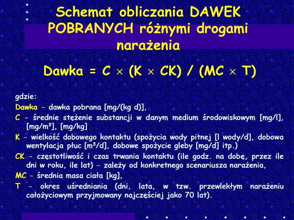 Schemat obliczania DAWEK POBRANYCH różnymi drogami narażenia
