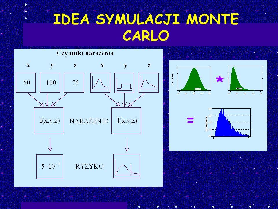 IDEA SYMULACJI MONTE CARLO