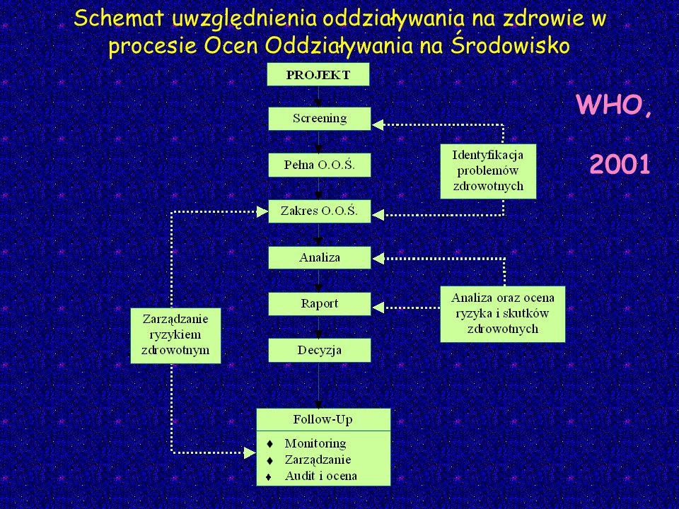 Schemat uwzględnienia oddziaływania na zdrowie w procesie Ocen Oddziaływania na Środowisko