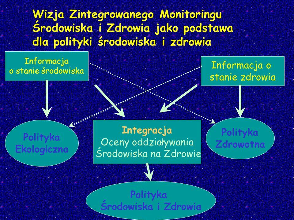 Wizja Zintegrowanego Monitoringu Środowiska i Zdrowia jako podstawa