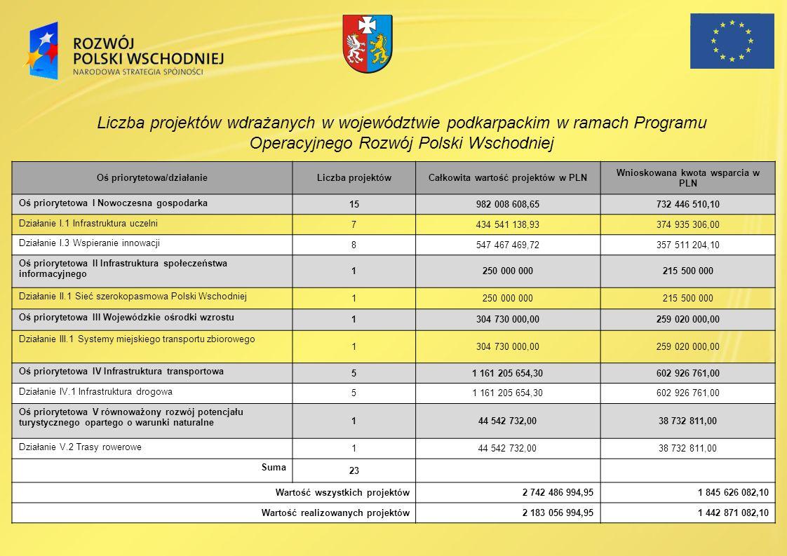 Liczba projektów wdrażanych w województwie podkarpackim w ramach Programu Operacyjnego Rozwój Polski Wschodniej