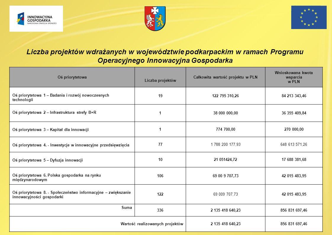Całkowita wartość projektu w PLN Wnioskowana kwota wsparcia w PLN