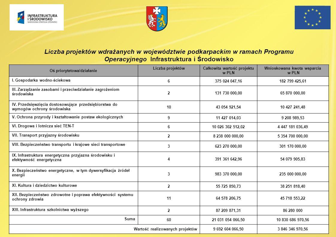 Liczba projektów wdrażanych w województwie podkarpackim w ramach Programu Operacyjnego Infrastruktura i Środowisko