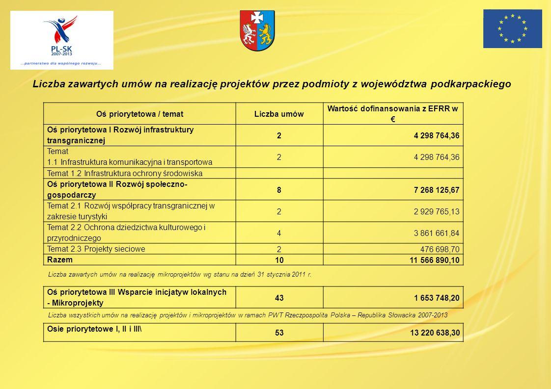 Oś priorytetowa / temat Wartość dofinansowania z EFRR w €