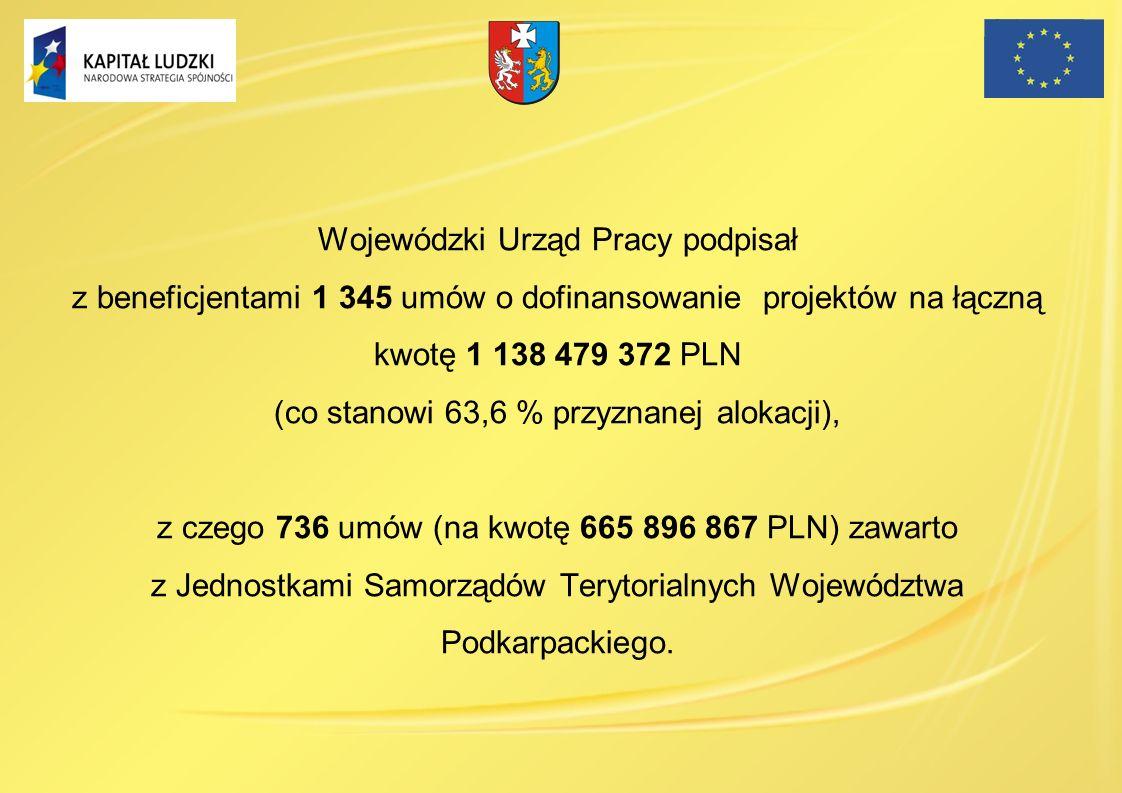 Wojewódzki Urząd Pracy podpisał z beneficjentami 1 345 umów o dofinansowanie projektów na łączną kwotę 1 138 479 372 PLN (co stanowi 63,6 % przyznanej alokacji),