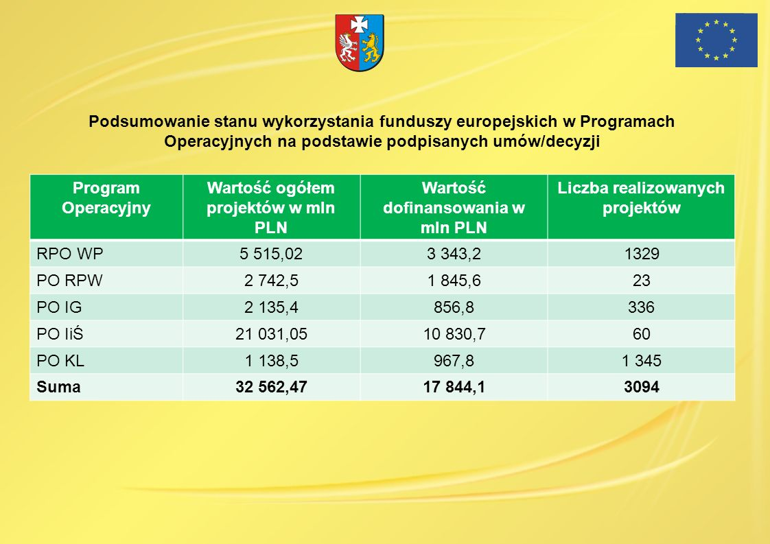 Wartość ogółem projektów w mln PLN Wartość dofinansowania w mln PLN