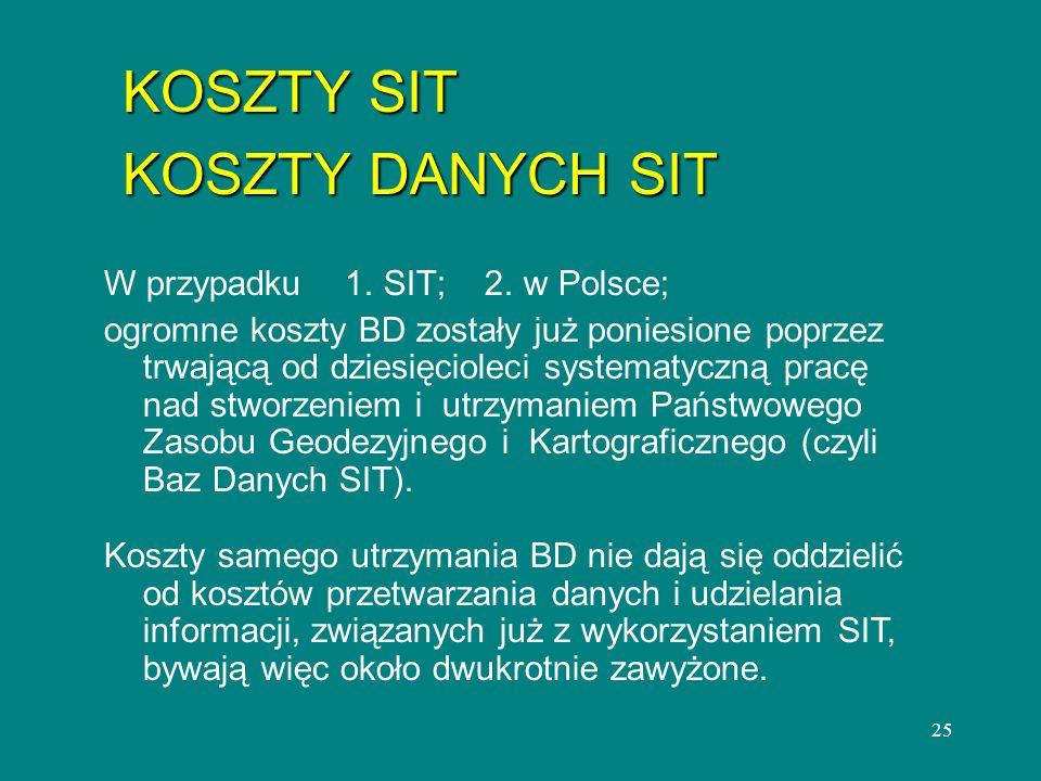 KOSZTY SIT KOSZTY DANYCH SIT W przypadku 1. SIT; 2. w Polsce;