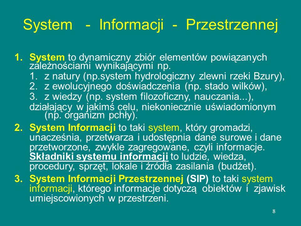 System - Informacji - Przestrzennej