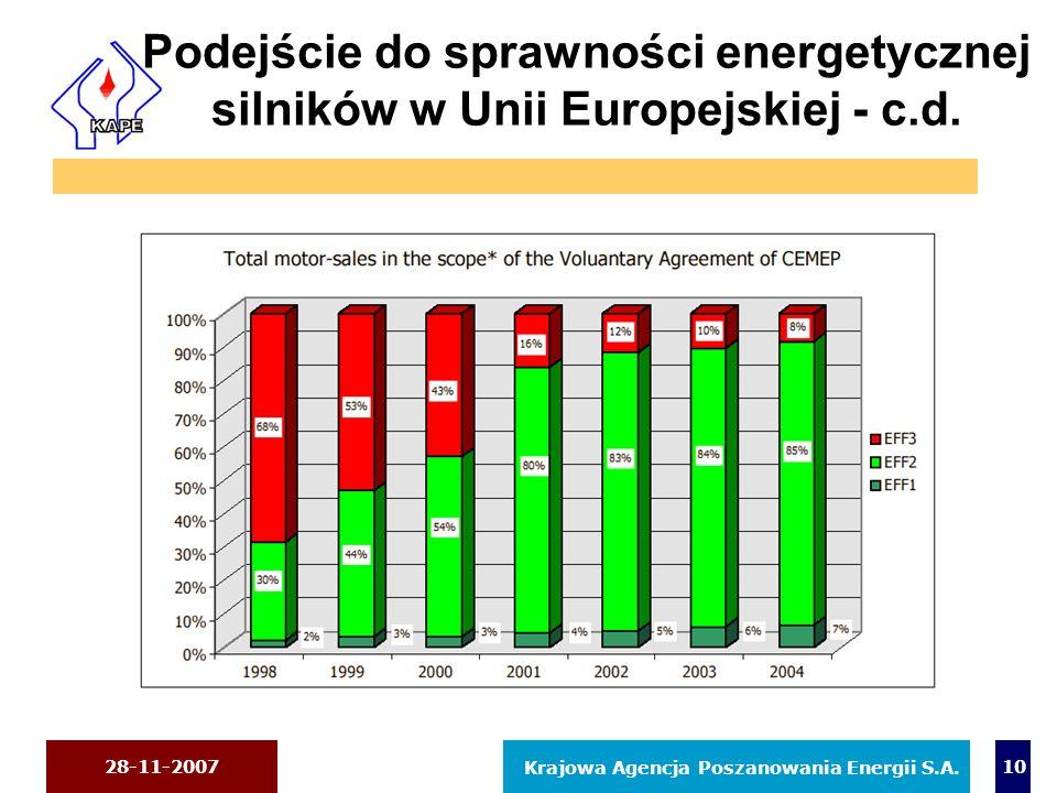 Podejście do sprawności energetycznej silników w Unii Europejskiej - c