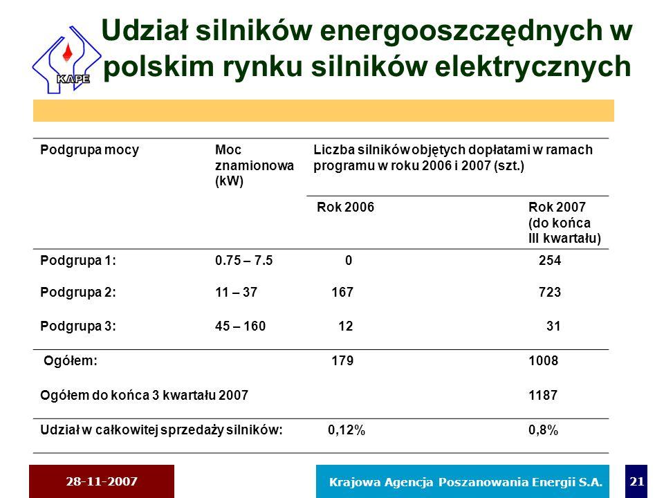 Udział silników energooszczędnych w polskim rynku silników elektrycznych