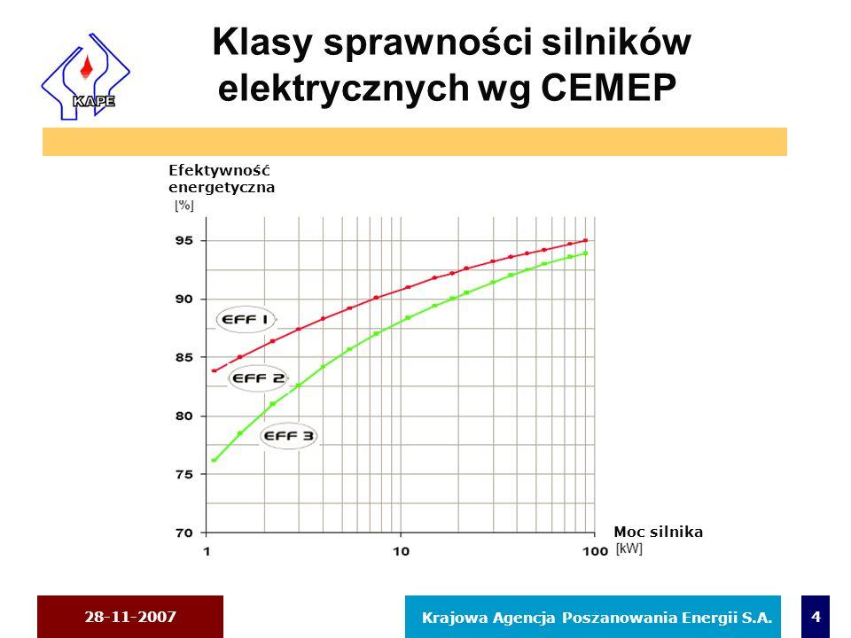 Klasy sprawności silników elektrycznych wg CEMEP