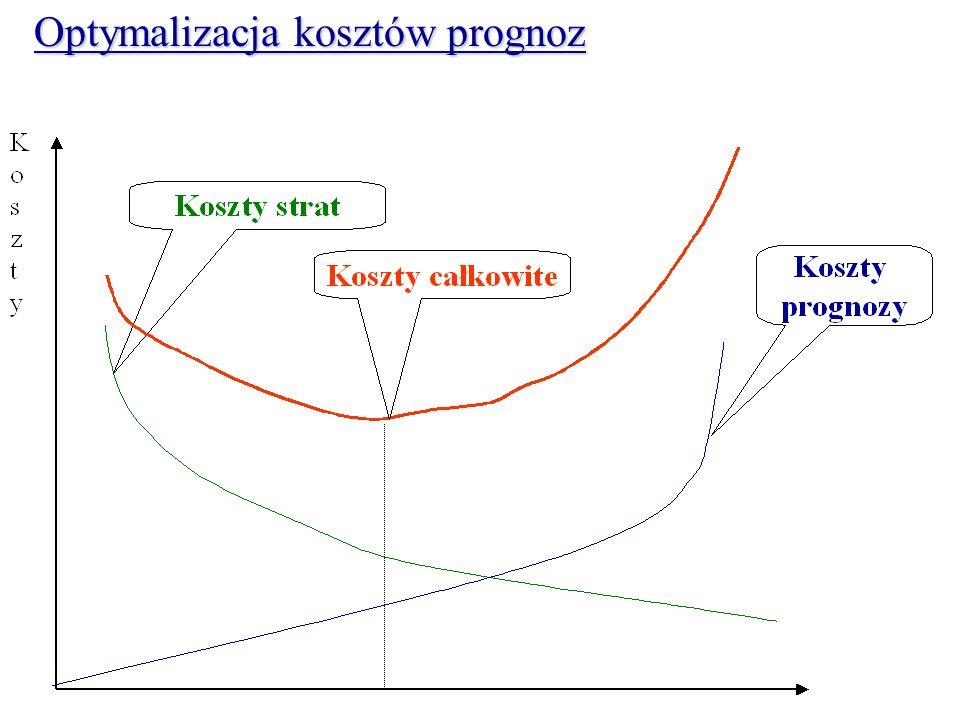 Optymalizacja kosztów prognoz