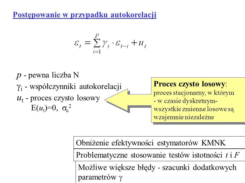 gi - współczynniki autokorelacji ut - proces czysto losowy