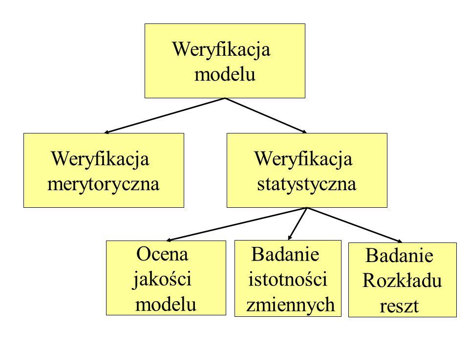 Weryfikacja modelu. Weryfikacja. merytoryczna. Weryfikacja. statystyczna. Ocena. jakości. modelu.