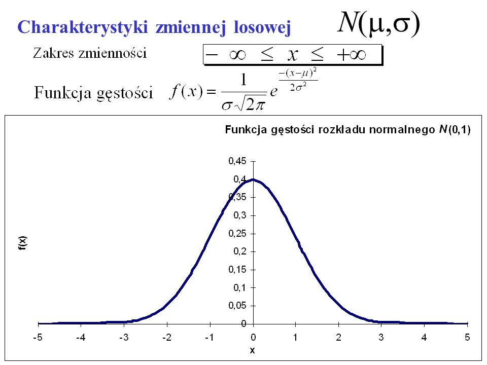 N(m,s) Charakterystyki zmiennej losowej