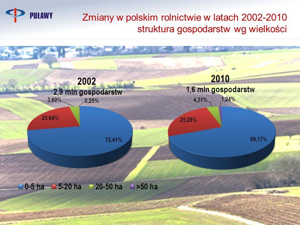 Zmiany w polskim rolnictwie w latach 2002-2010 struktura gospodarstw wg wielkości