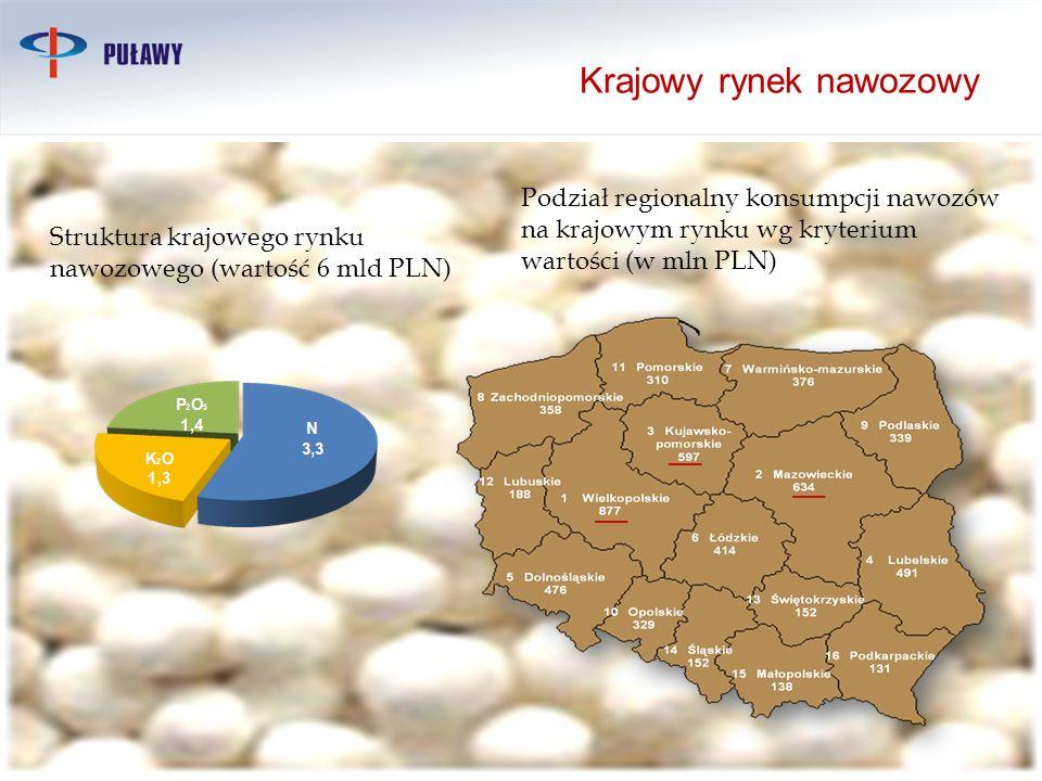 Krajowy rynek nawozowy