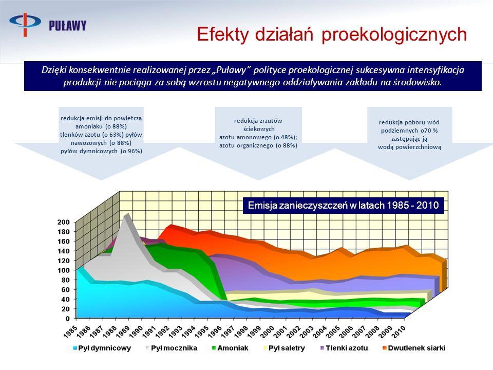 Efekty działań proekologicznych